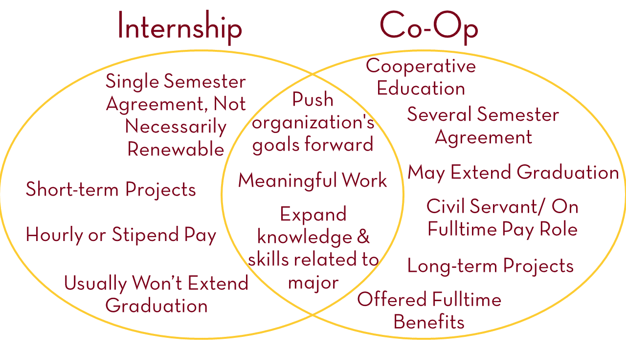 Venn Diagram of internship and co-op