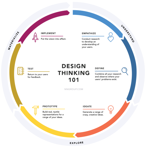 circle graphic defining the design thinking model