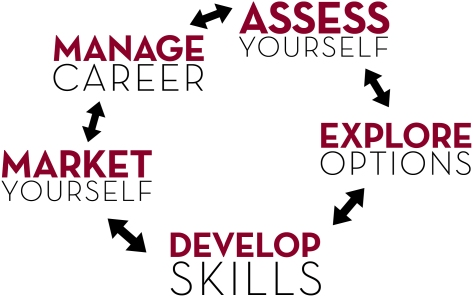 Career Planning model in a circle the text reads (starting on top and moving to the right): Assess Self, Explore Options, Develop Skills, Market Yourself, Manage Career