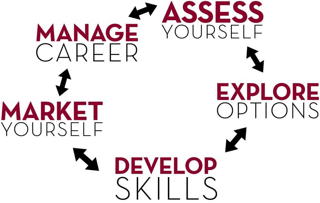 Career plan graphic - assess yourself, explore options, develop skills, market yourself, manage career
